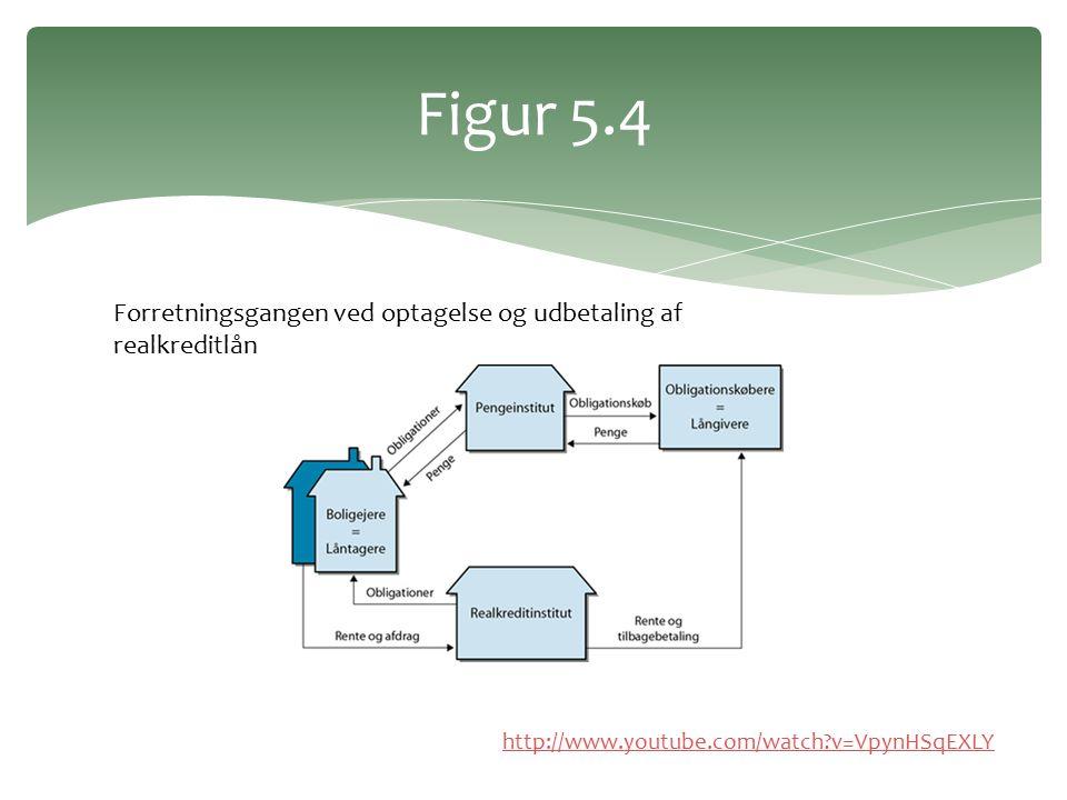 Figur 5.4 Forretningsgangen ved optagelse og udbetaling af realkreditlån.