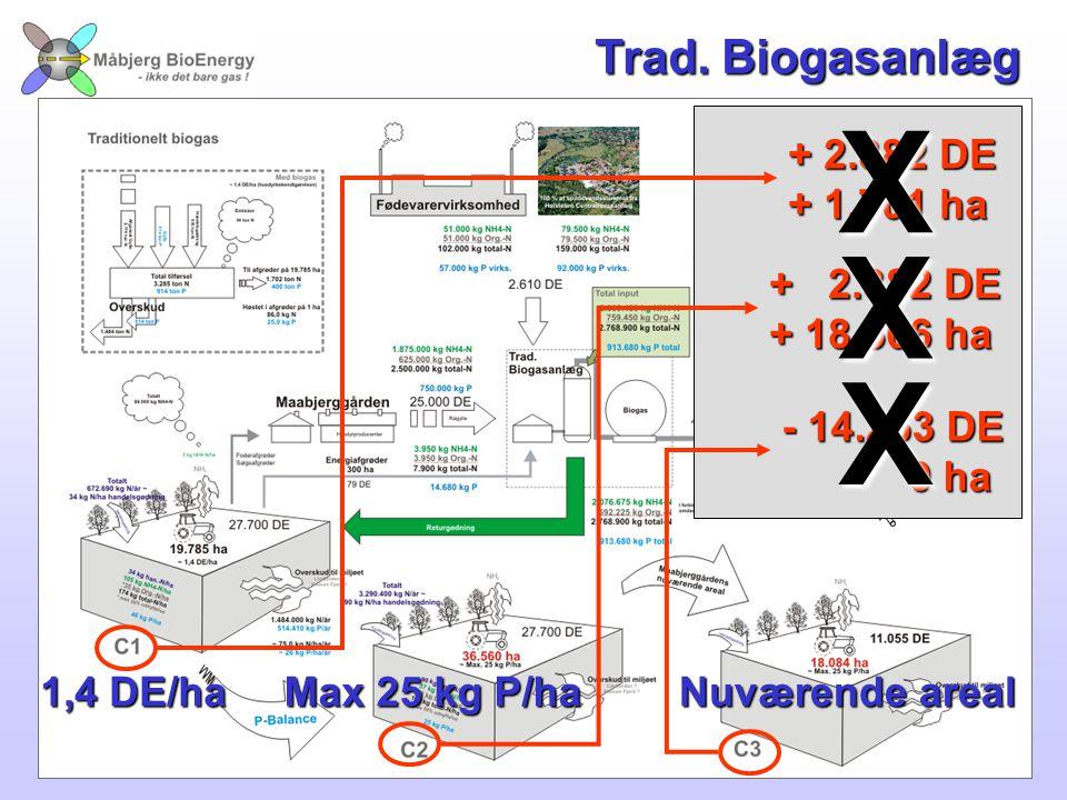 X X X Trad. Biogasanlæg + 2.382 DE + 1.701 ha + 2.382 DE + 18.566 ha