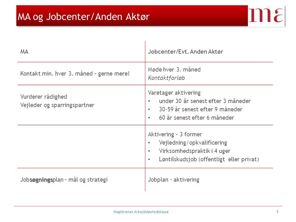 MA og Jobcenter/Anden Aktør
