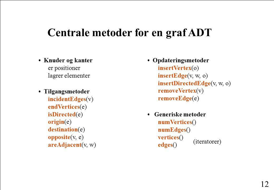 Centrale metoder for en graf ADT