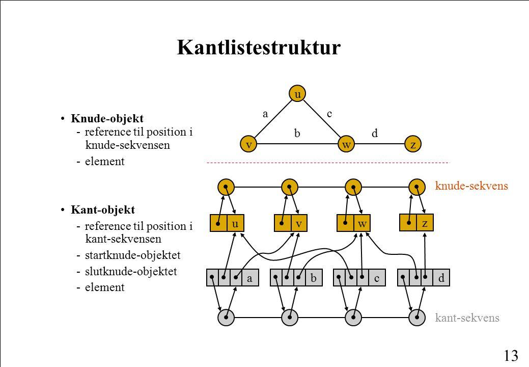 Kantlistestruktur v u w a c b z d
