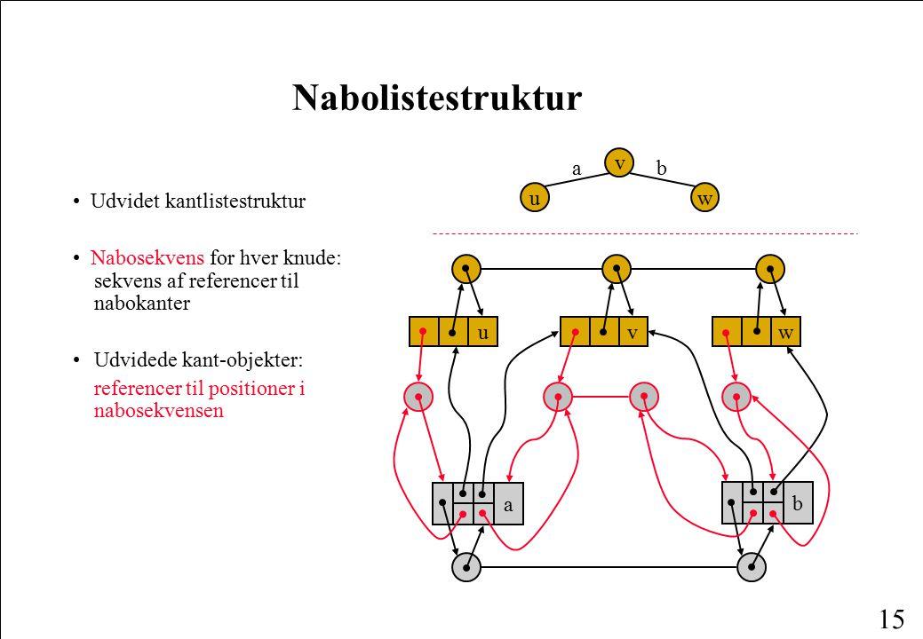 Nabolistestruktur a v b • Udvidet kantlistestruktur