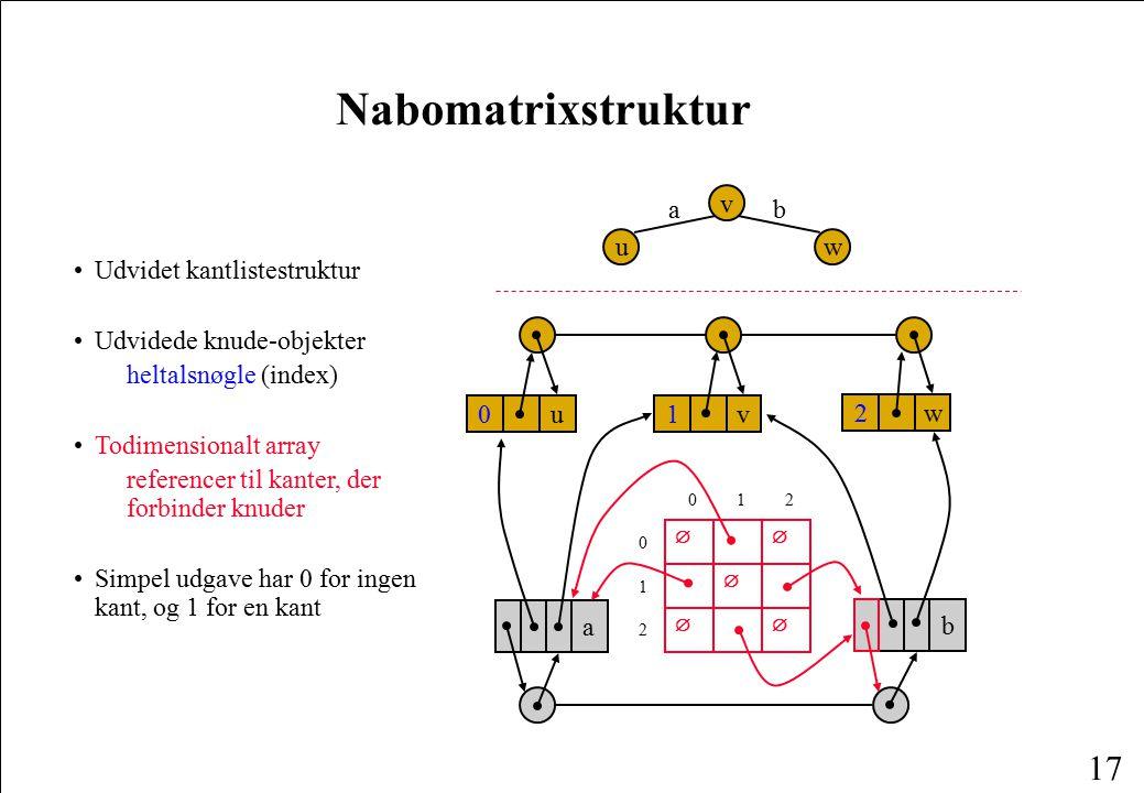 Nabomatrixstruktur a v b u w • Udvidet kantlistestruktur