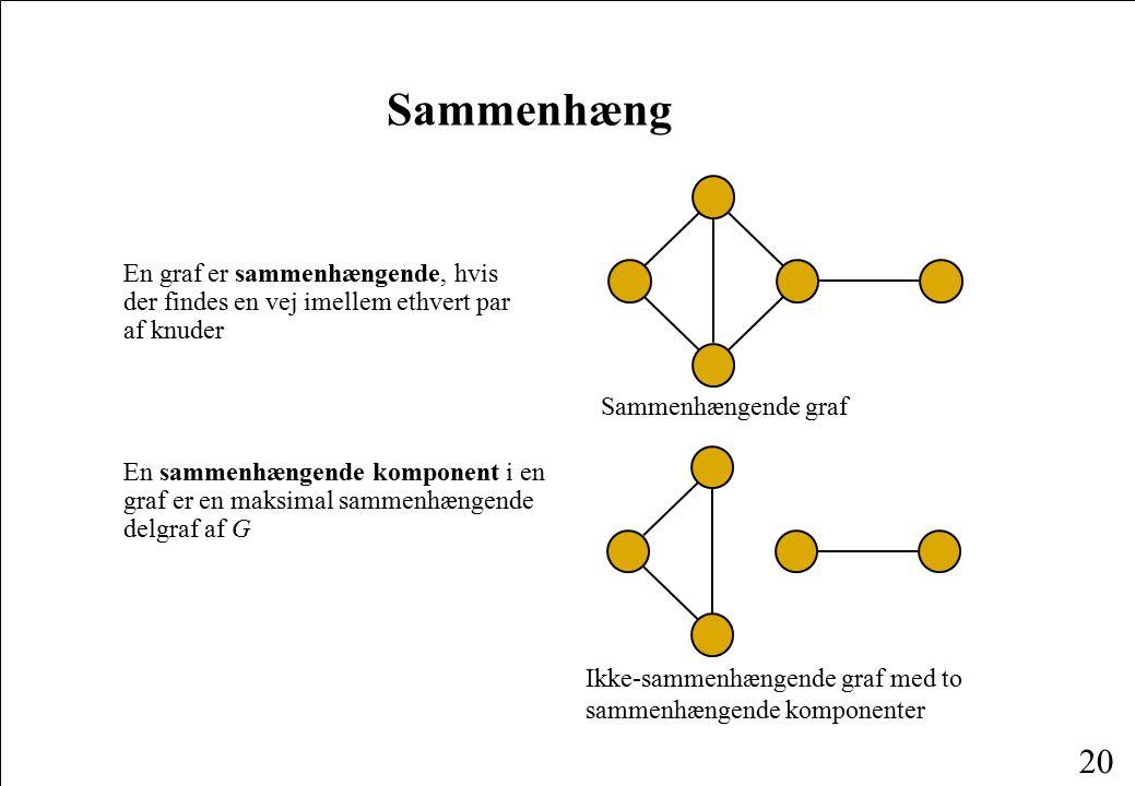 Sammenhæng En graf er sammenhængende, hvis der findes en vej imellem ethvert par af knuder. Sammenhængende graf.