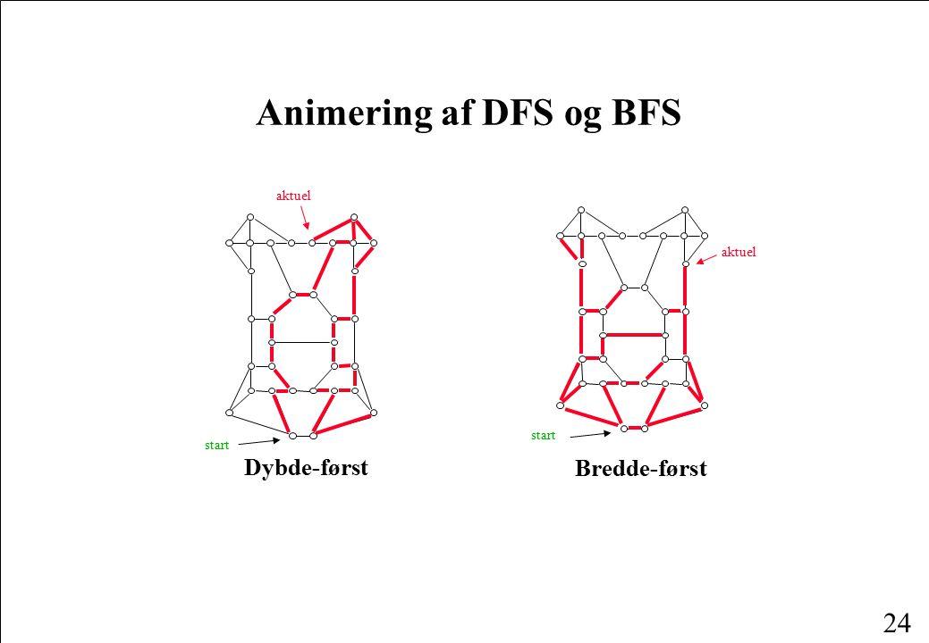 Animering af DFS og BFS Dybde-først Bredde-først aktuel aktuel start