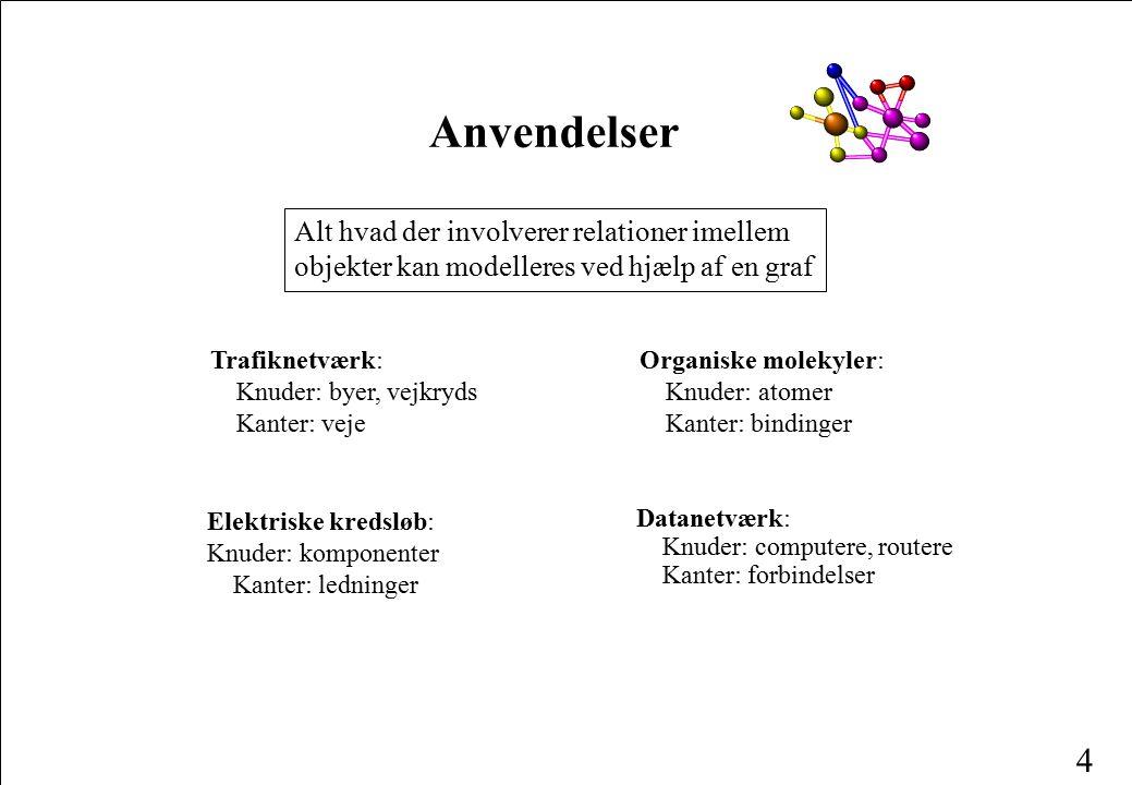 Anvendelser Alt hvad der involverer relationer imellem objekter kan modelleres ved hjælp af en graf.