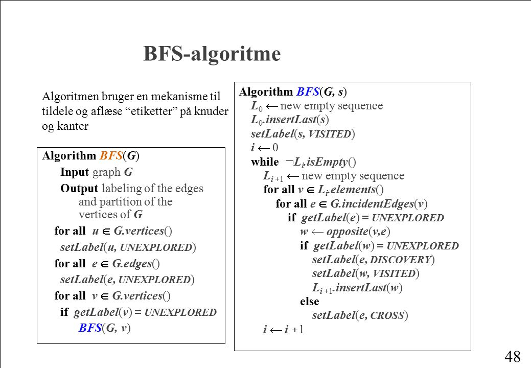 BFS-algoritme Algorithm BFS(G, s)