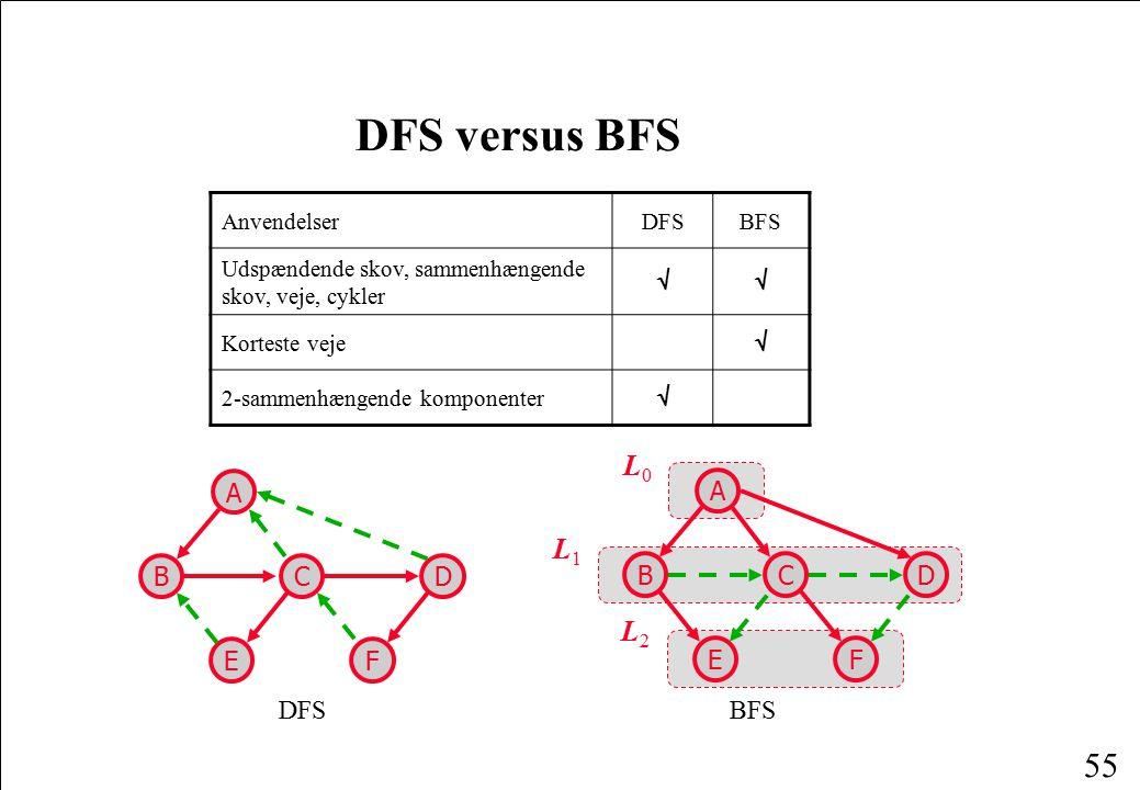 DFS versus BFS L0 L1 L2 C B A E D F DFS BFS Anvendelser DFS BFS