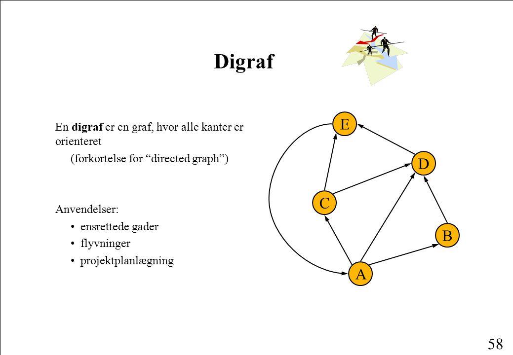 Digraf E D C B A En digraf er en graf, hvor alle kanter er orienteret