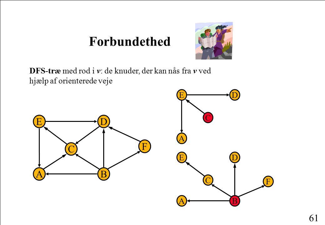 Forbundethed DFS-træ med rod i v: de knuder, der kan nås fra v ved hjælp af orienterede veje. E. D.