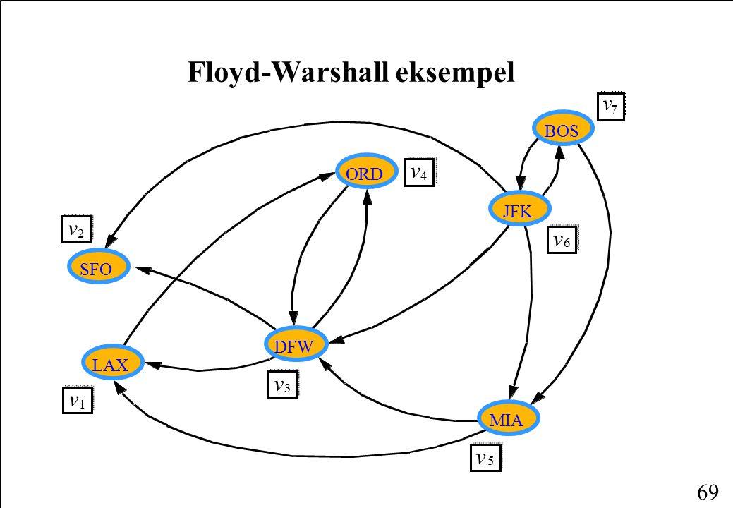 Floyd-Warshall eksempel