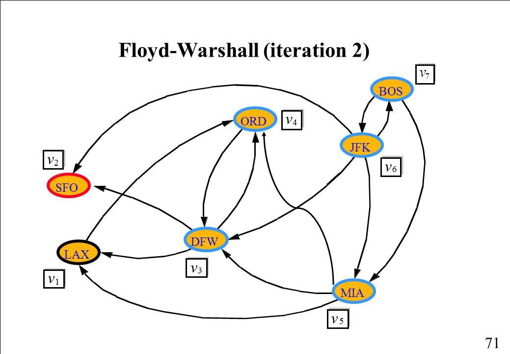 Floyd-Warshall (iteration 2)