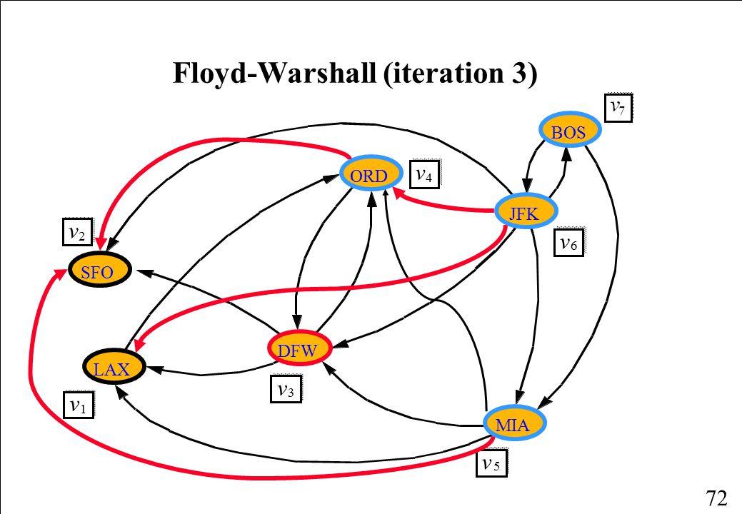 Floyd-Warshall (iteration 3)