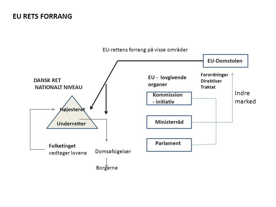 EU RETS FORRANG Indre marked