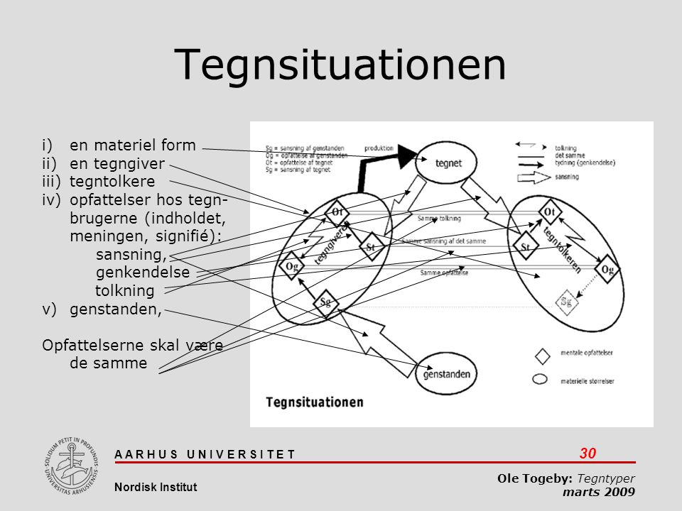 Tegnsituationen en materiel form en tegngiver tegntolkere