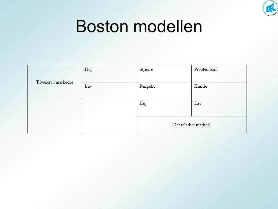 Boston modellen Tilvækst i markedet Høj Stjerne Problembarn Lav