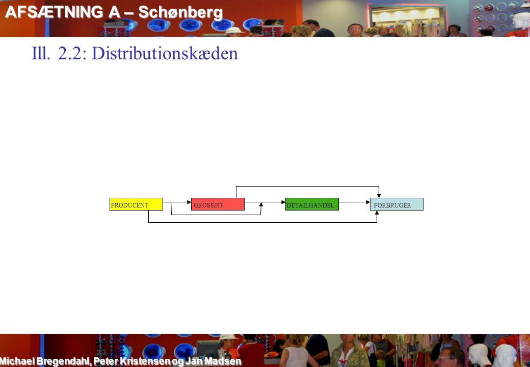 Ill. 2.2: Distributionskæden