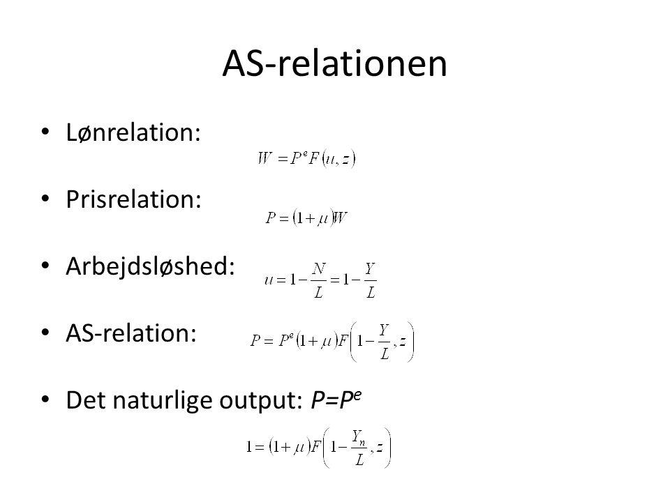 AS-relationen Lønrelation: Prisrelation: Arbejdsløshed: AS-relation: