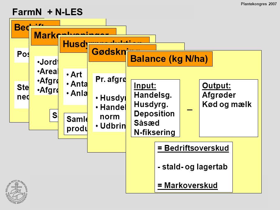 FarmN (bedriftsbalancemodel) + N-LES