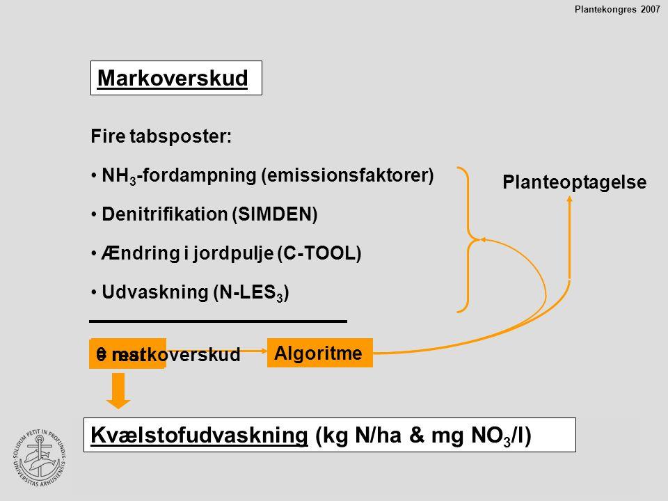 Kvælstofudvaskning (kg N/ha & mg NO3/l)