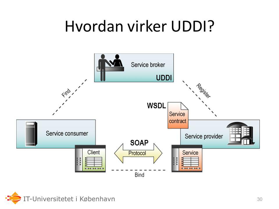 24-09-06 Hvordan virker UDDI UDDI WSDL SOAP