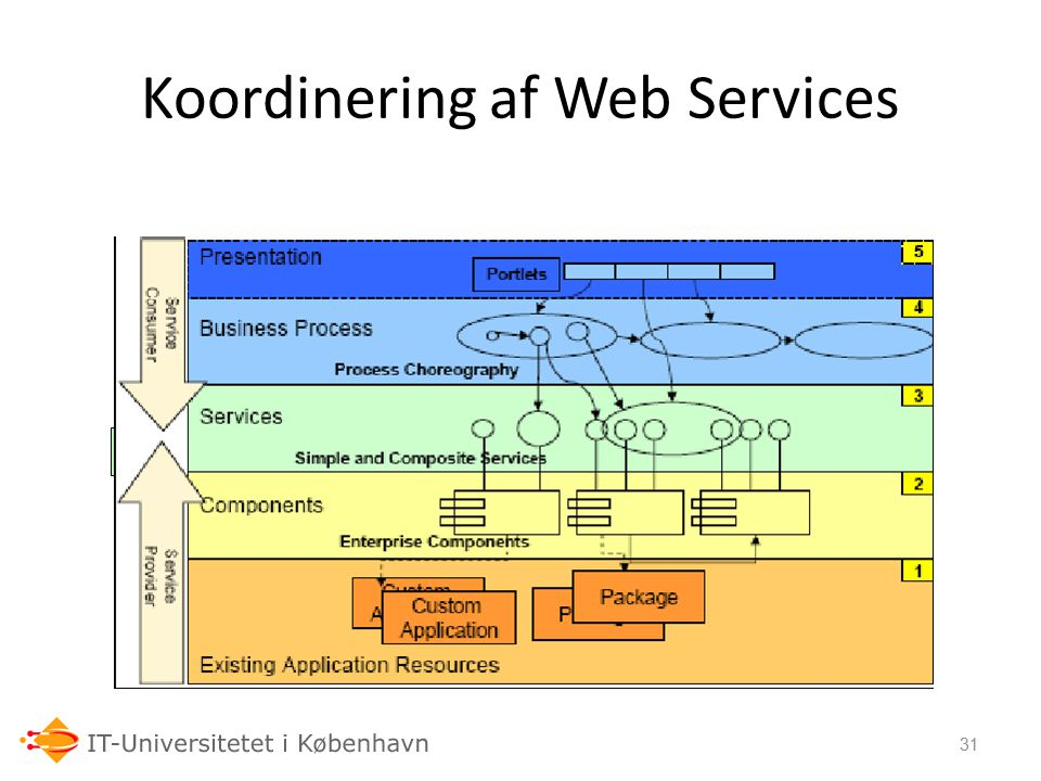 Koordinering af Web Services