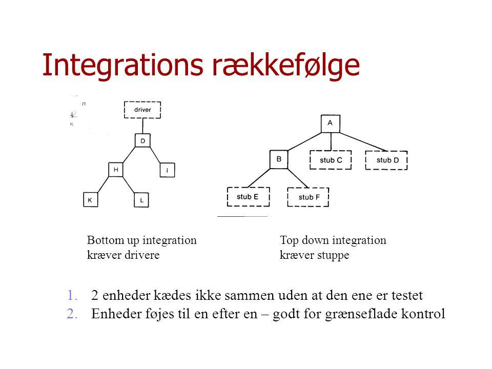 Integrations rækkefølge
