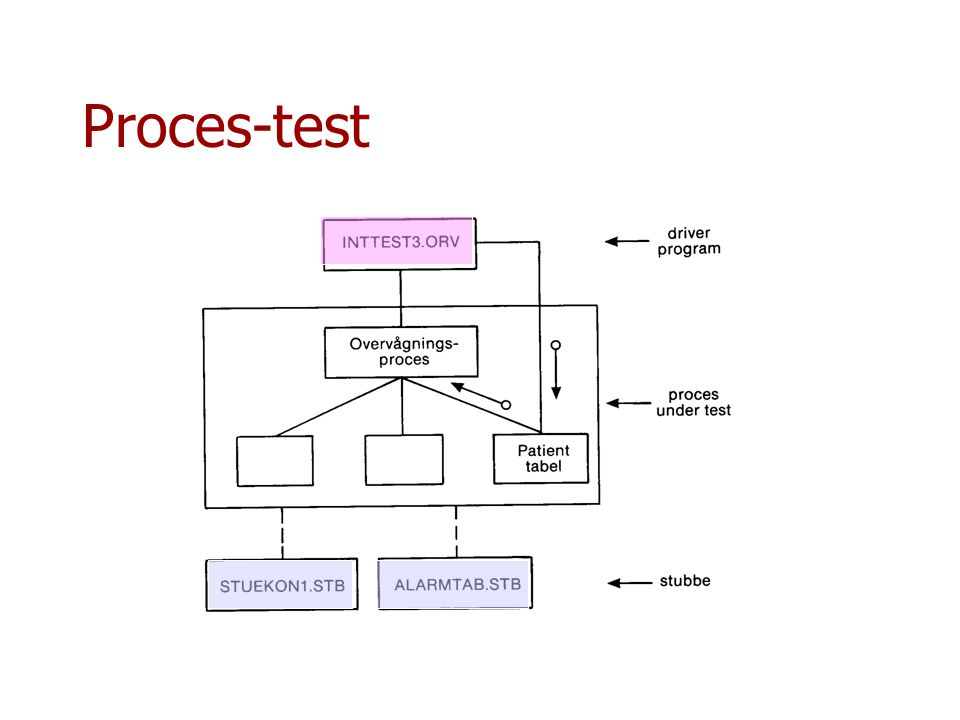 Proces-test