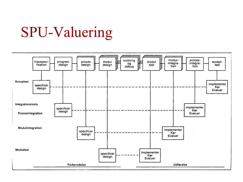 SPU-Valuering