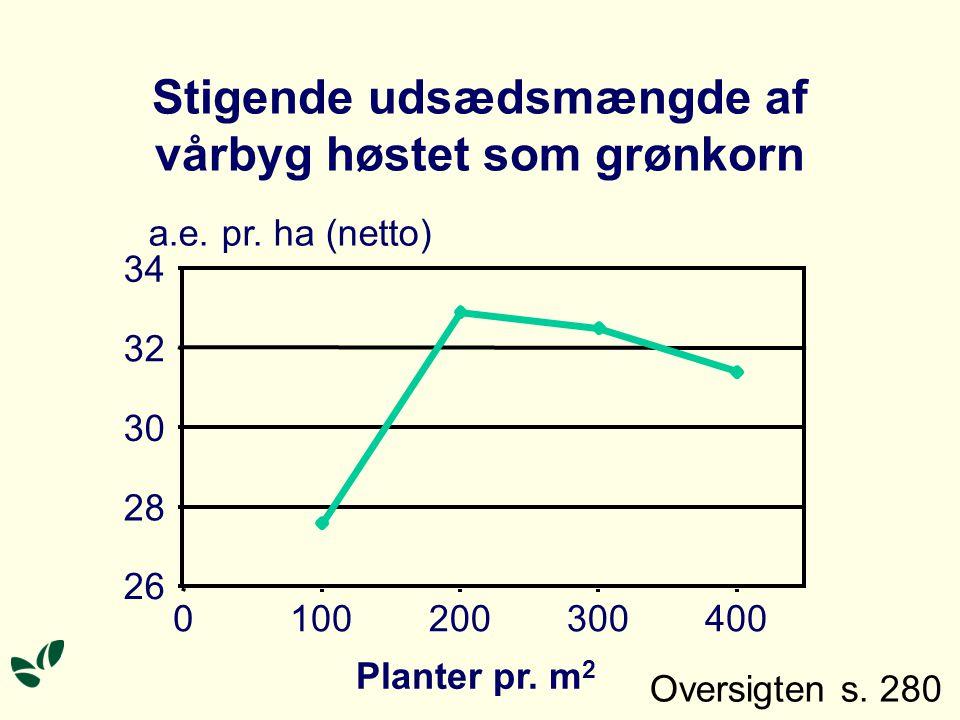 Stigende udsædsmængde af vårbyg høstet som grønkorn