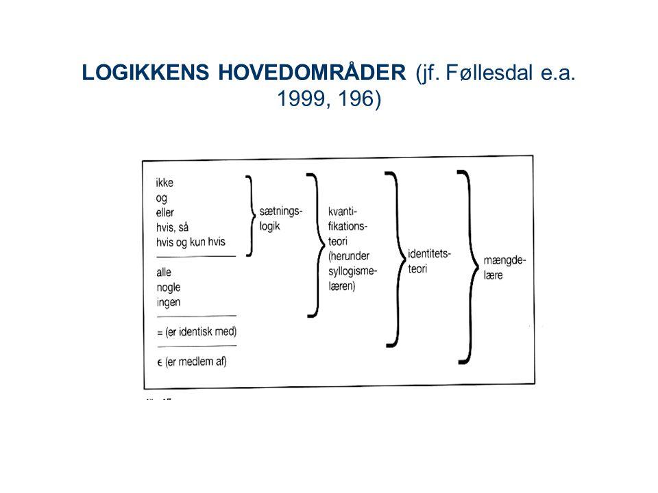 LOGIKKENS HOVEDOMRÅDER (jf. Føllesdal e.a. 1999, 196)