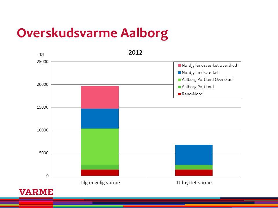 Overskudsvarme Aalborg