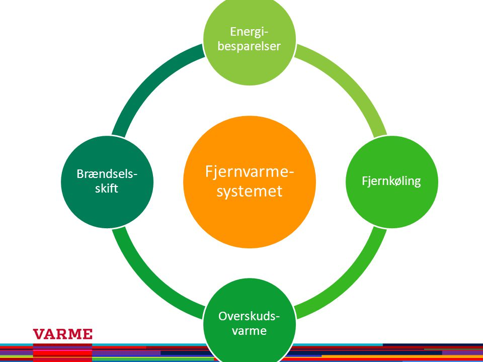 Energi-besparelser Fjernkøling Overskuds-varme Brændsels-skift