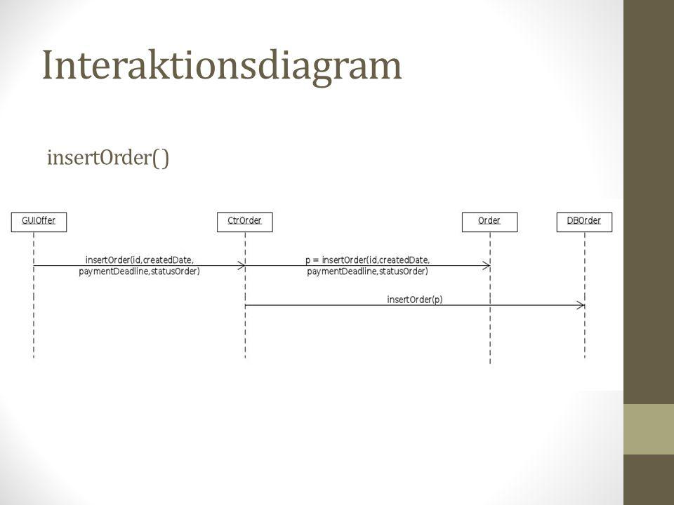 Interaktionsdiagram insertOrder( )
