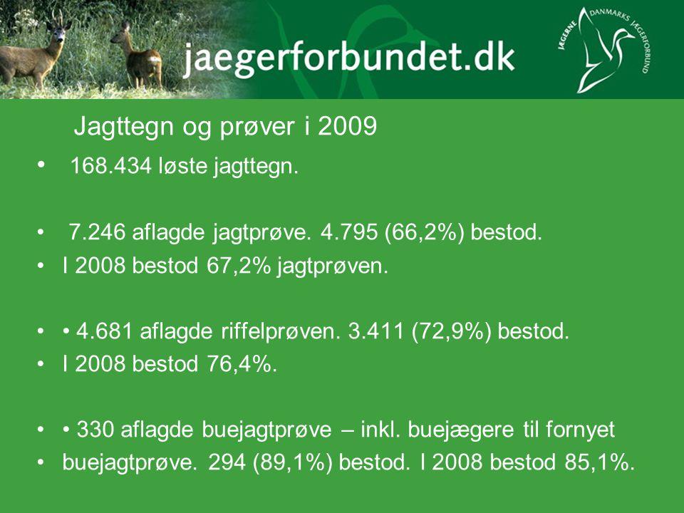 Jagttegn og prøver i 2009 168.434 løste jagttegn.