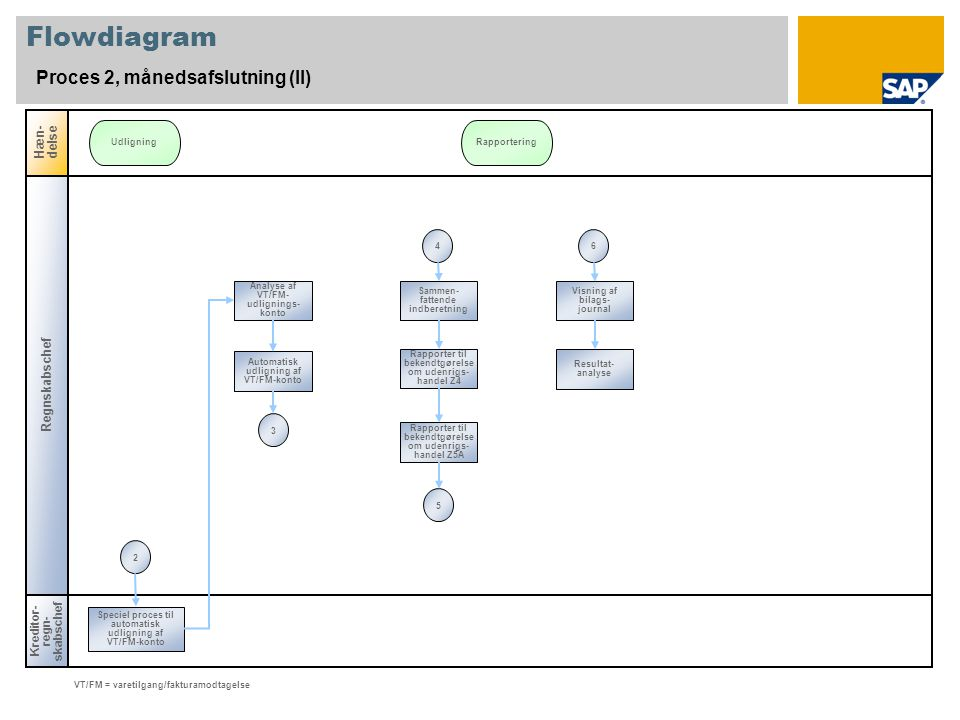 Flowdiagram Proces 2, månedsafslutning (II) Hæn-delse Regnskabschef