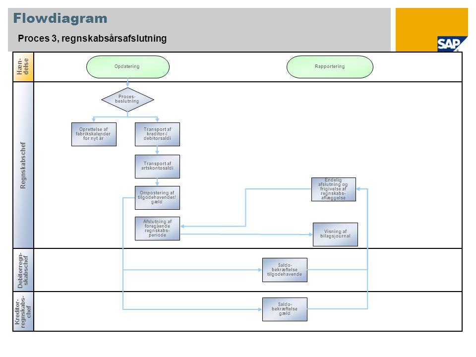 Flowdiagram Proces 3, regnskabsårsafslutning Hæn-delse Regnskabschef