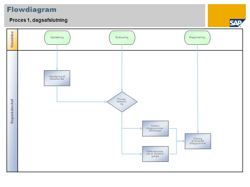 Flowdiagram Proces 1, dagsafslutning Hændelse Regnskabschef Opdatering