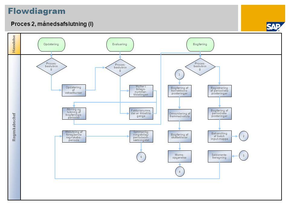 Flowdiagram Proces 2, månedsafslutning (I) Regnskabschef Hændelse