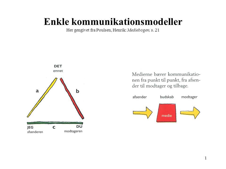 Enkle kommunikationsmodeller Her gengivet fra Poulsen, Henrik: Mediebogen, s. 21