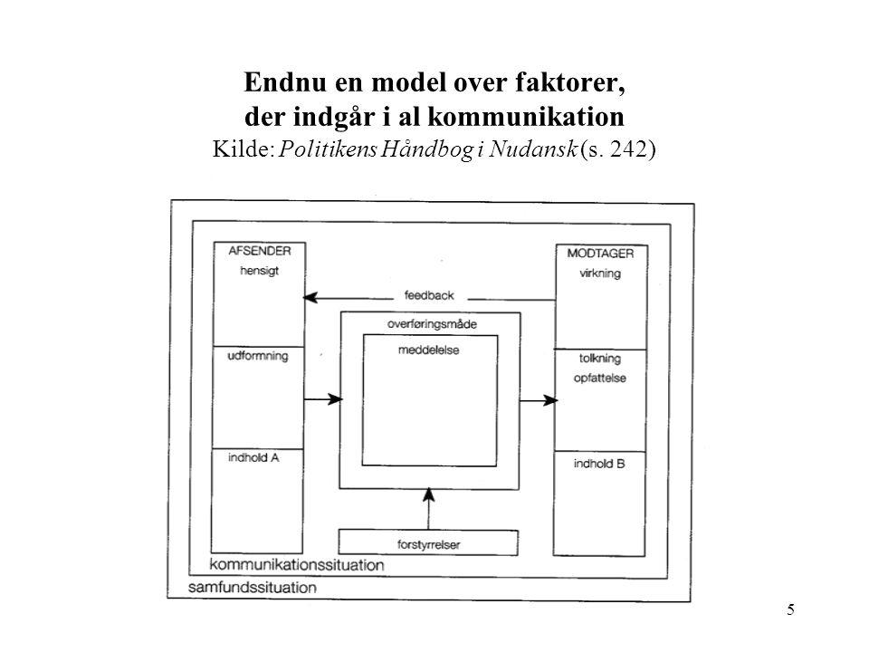Endnu en model over faktorer, der indgår i al kommunikation Kilde: Politikens Håndbog i Nudansk (s.