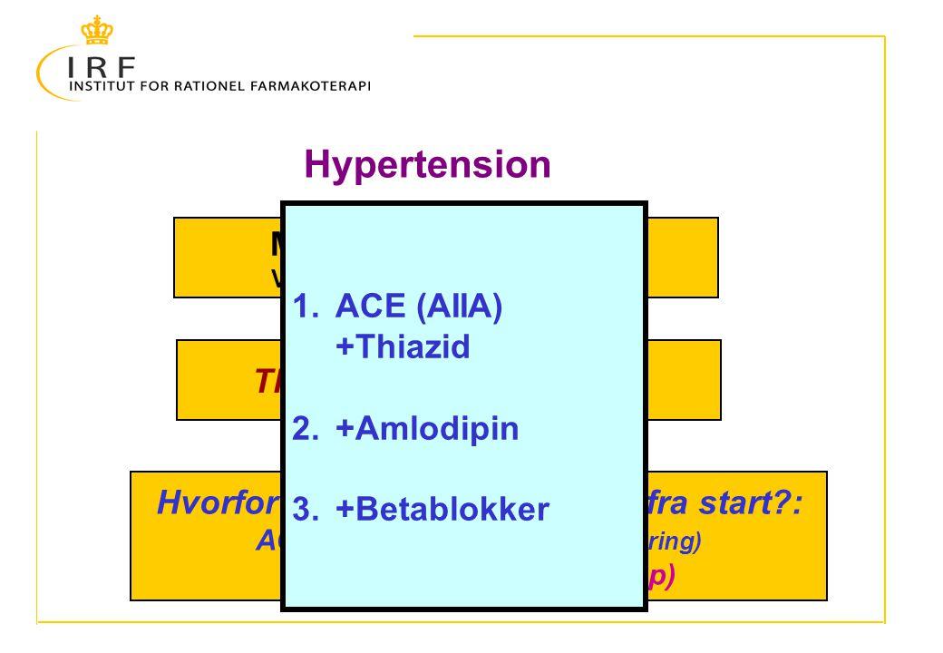 Hypertension Mål: < 130/80 mm. Hg. ACE (AIIA) +Thiazid +Amlodipin