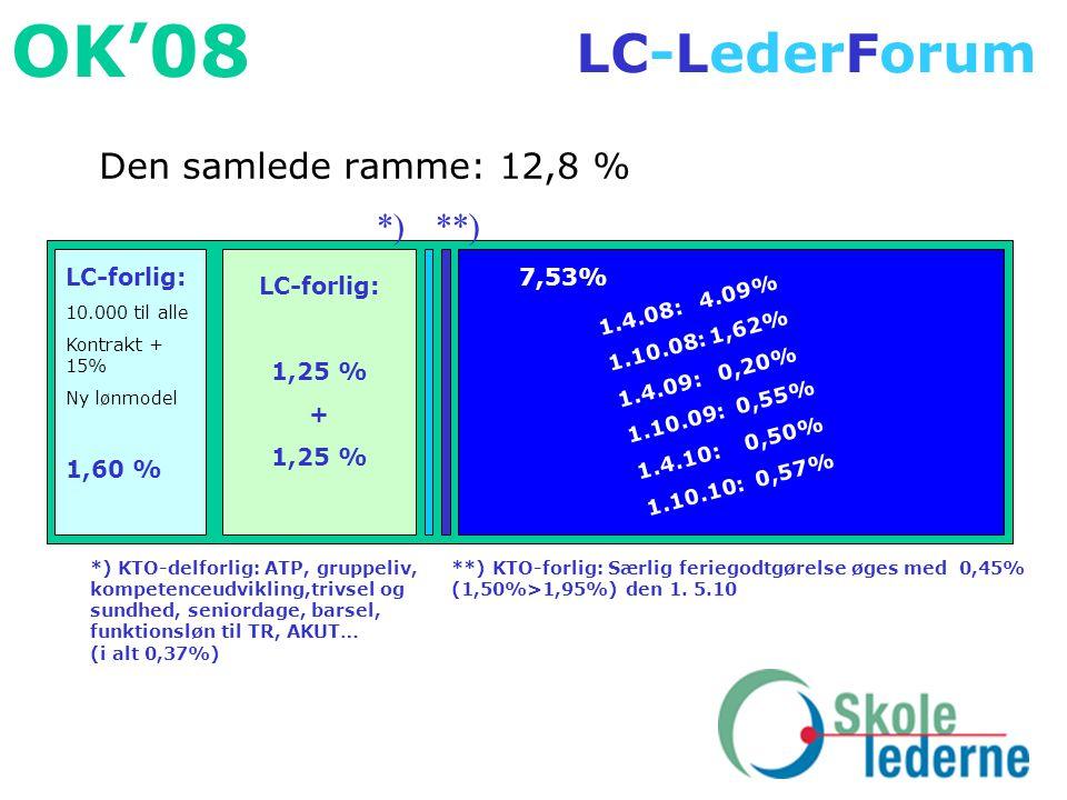 Den samlede ramme: 12,8 % *) **) LC-forlig: 1,25 % + LC-forlig: 1,60 %