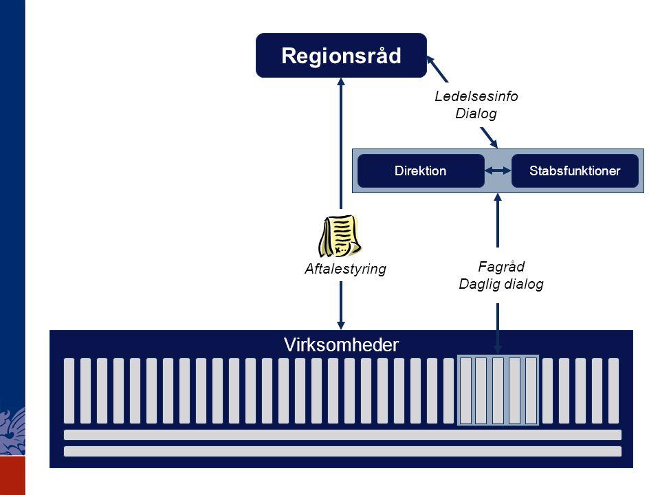 Regionsråd Virksomheder Ledelsesinfo Dialog Fagråd Aftalestyring