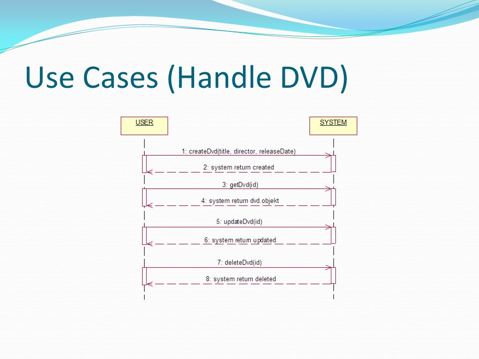 Use Cases (Handle DVD)