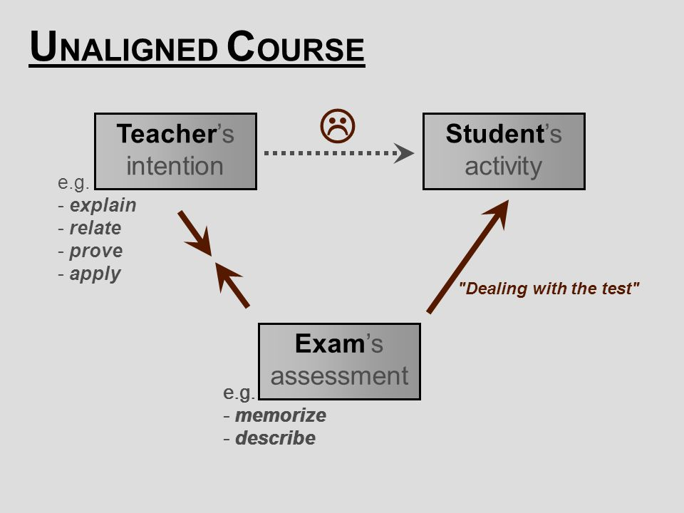  UNALIGNED COURSE Teacher's intention Student's activity Exam's