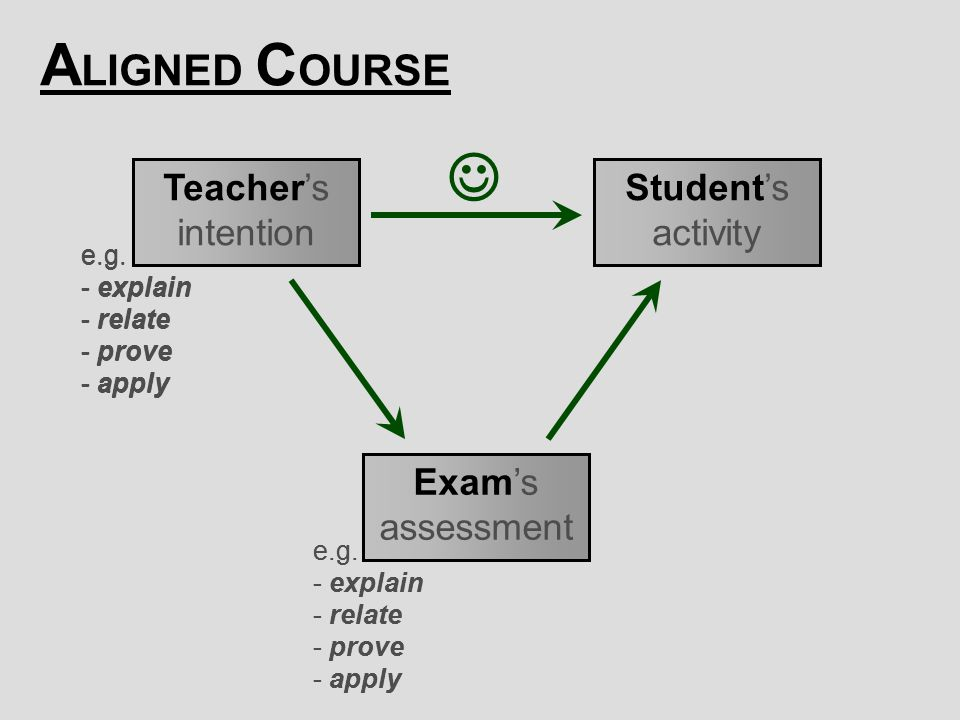  ALIGNED COURSE Teacher's intention Student's activity Exam's
