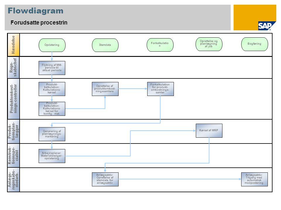 Flowdiagram Forudsatte procestrin Hændelse Regn-skabschef