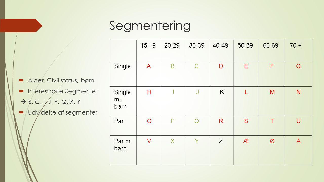 Segmentering 15-19 20-29 30-39 40-49 50-59 60-69 70 + Single A B C D E