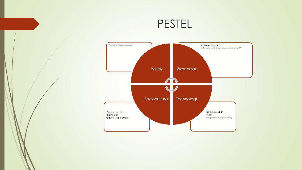 PESTEL Politisk Økonomisk Technologi Sociocultural Sociale medier Apps